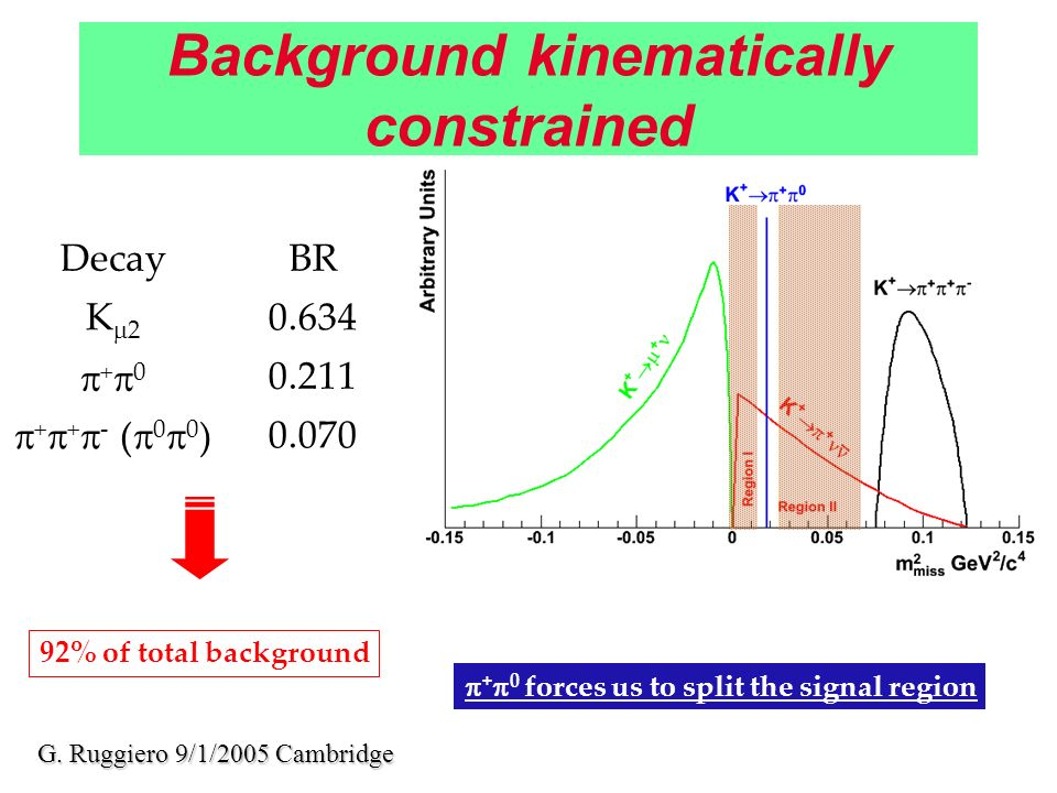 Background kinematically constrained DecayBR K 2 0.634 + 0 0.211 + + - ( 0 0 )0.070 92% of total background + 0 forces us to split the signal region G