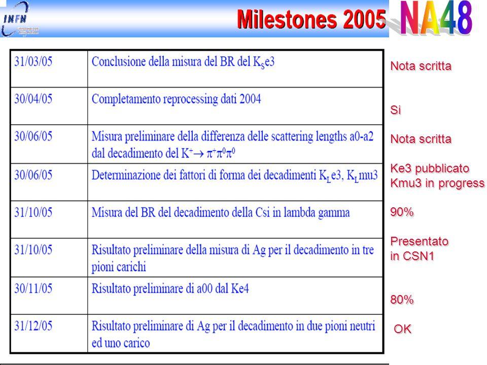 Nota scritta Si Ke3 pubblicato Kmu3 in progress 90%Presentato in CSN1 80% OK OK