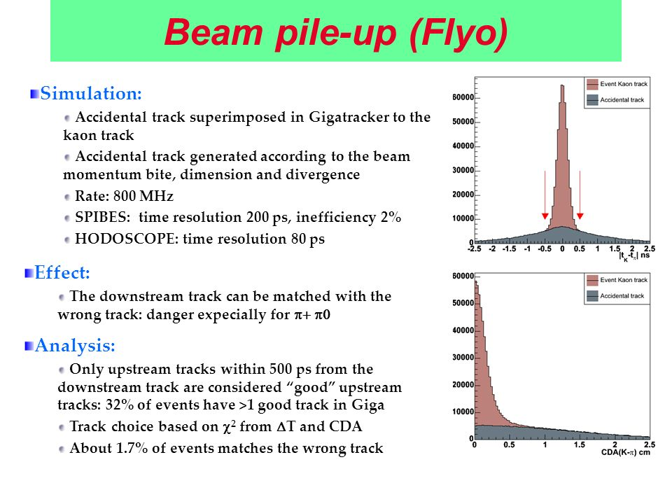 Beam pile-up (Flyo) Simulation: Accidental track superimposed in Gigatracker to the kaon track Accidental track generated according to the beam momentum bite, dimension and divergence Rate: 800 MHz SPIBES: time resolution 200 ps, inefficiency 2% HODOSCOPE: time resolution 80 ps Effect: The downstream track can be matched with the wrong track: danger expecially for Analysis: Only upstream tracks within 500 ps from the downstream track are considered good upstream tracks: 32% of events have >1 good track in Giga Track choice based on 2 from T and CDA About 1.7% of events matches the wrong track