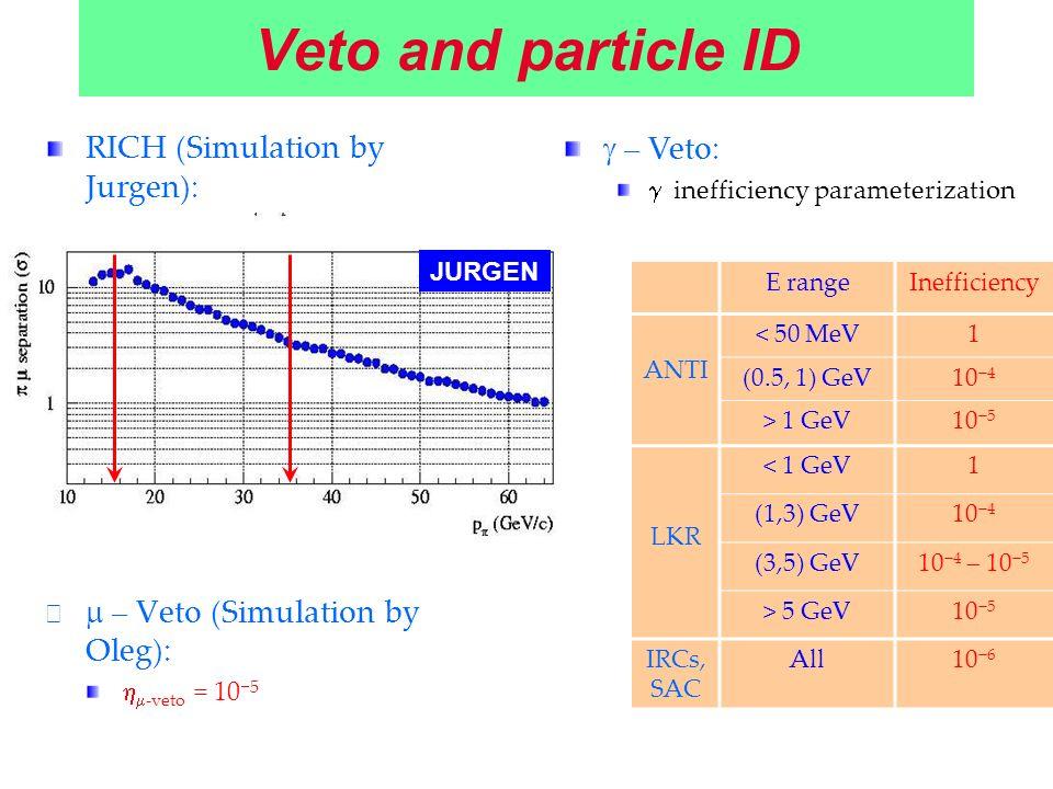 Veto and particle ID RICH (Simulation by Jurgen): 17 m long, 1.0 atm Ne – Veto (Simulation by Oleg): -veto = 10 5 E rangeInefficiency ANTI < 50 MeV1 (0.5, 1) GeV10 4 > 1 GeV10 5 LKR < 1 GeV1 (1,3) GeV10 4 (3,5) GeV10 4 10 5 > 5 GeV10 5 IRCs, SAC All10 6 – Veto: inefficiency parameterization JURGEN