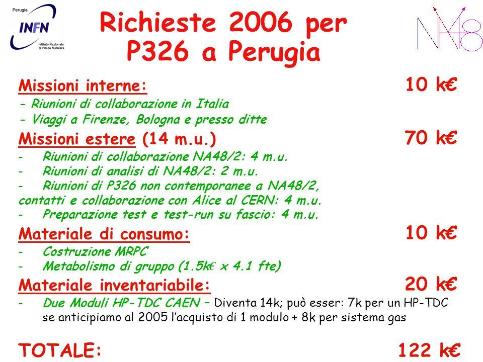 Richieste 2006 per P326 a Perugia Missioni interne: 10 k - Riunioni di collaborazione in Italia - Viaggi a Firenze, Bologna e presso ditte Missioni estere (14 m.u.) 70 k -Riunioni di collaborazione NA48/2: 4 m.u.