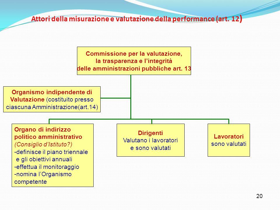 20 Attori della misurazione e valutazione della performance (art. 12 ) Commissione per la valutazione, la trasparenza e lintegrità delle amministrazio