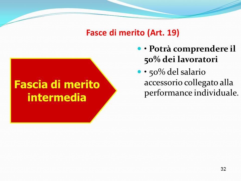 32 Fasce di merito (Art. 19) Potrà comprendere il 50% dei lavoratori 50% del salario accessorio collegato alla performance individuale. Fascia di meri