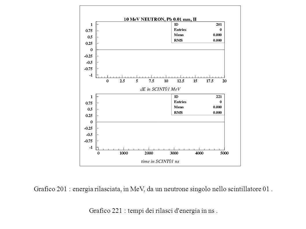 Grafico 201 : energia rilasciata, in MeV, da un neutrone singolo nello scintillatore 01.