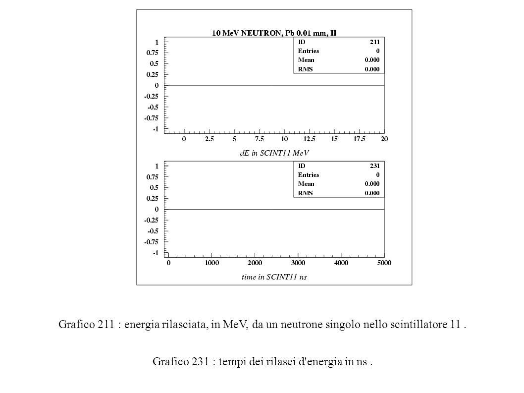 Grafico 211 : energia rilasciata, in MeV, da un neutrone singolo nello scintillatore 11.