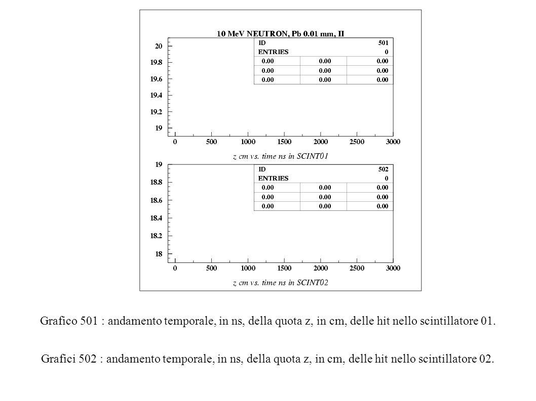 Grafico 501 : andamento temporale, in ns, della quota z, in cm, delle hit nello scintillatore 01.