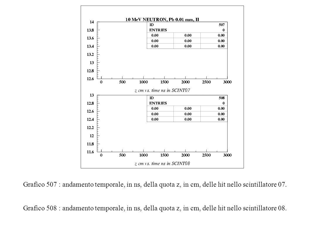 Grafico 507 : andamento temporale, in ns, della quota z, in cm, delle hit nello scintillatore 07.