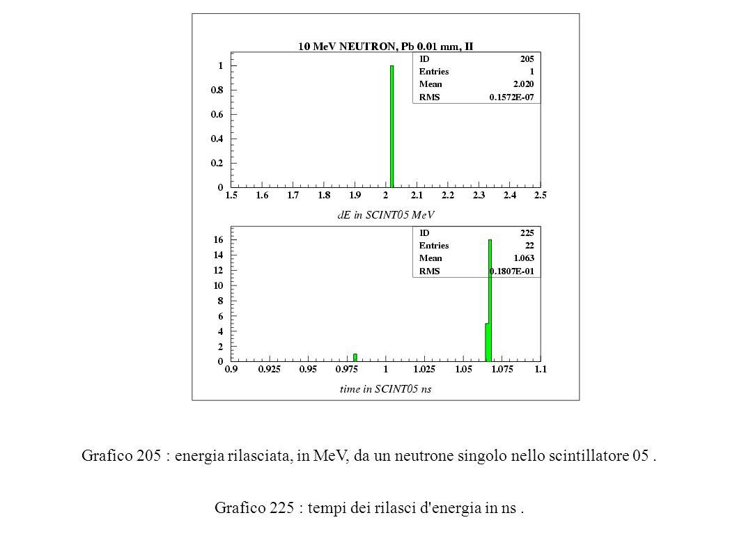Grafico 205 : energia rilasciata, in MeV, da un neutrone singolo nello scintillatore 05.
