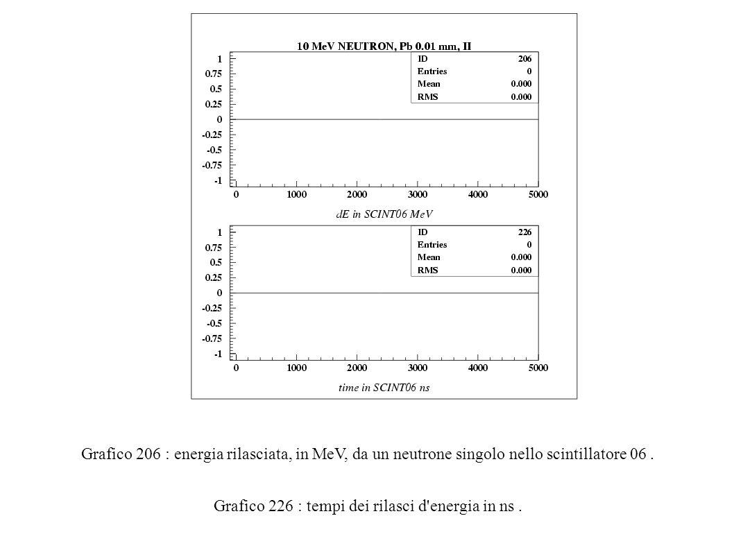 Grafico 206 : energia rilasciata, in MeV, da un neutrone singolo nello scintillatore 06.