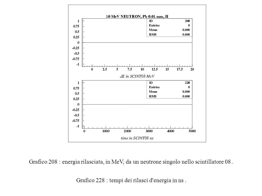 Grafico 208 : energia rilasciata, in MeV, da un neutrone singolo nello scintillatore 08.