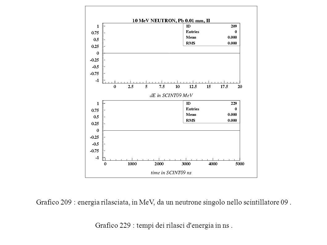 Grafico 209 : energia rilasciata, in MeV, da un neutrone singolo nello scintillatore 09.