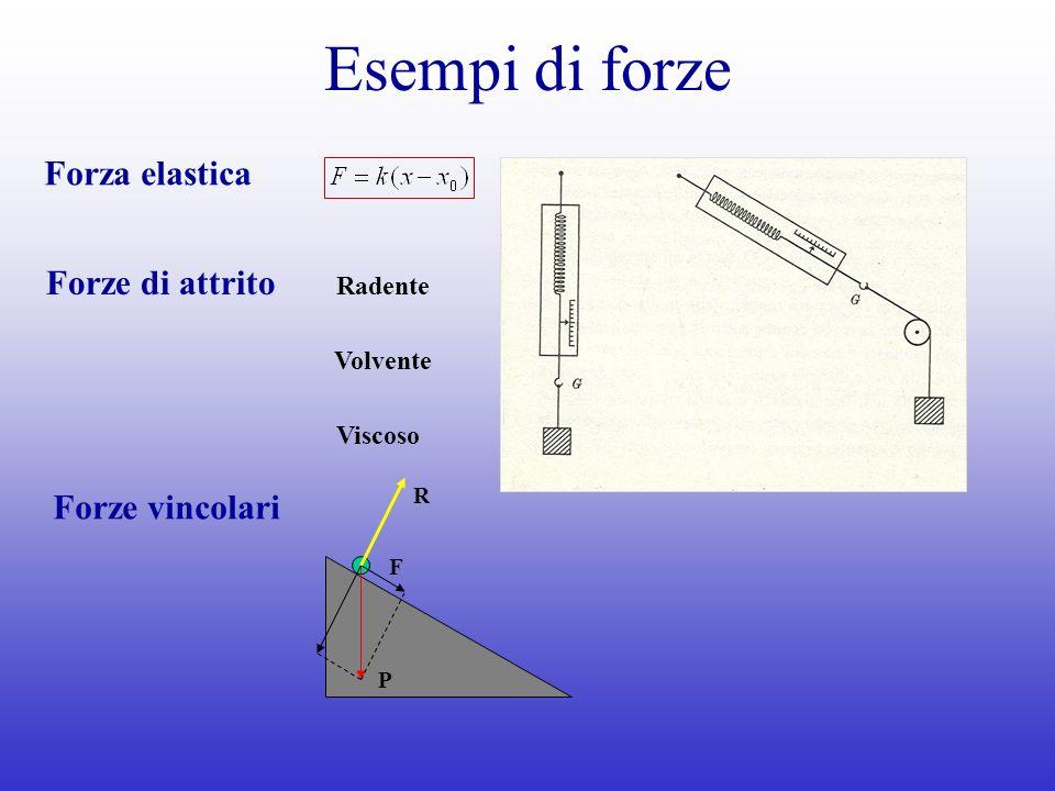 Esempi di forze Forza elastica Forze di attrito Radente Volvente Viscoso Forze vincolari P F R