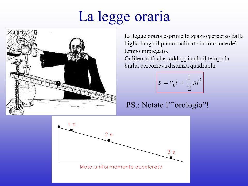 La legge oraria La legge oraria esprime lo spazio percorso dalla biglia lungo il piano inclinato in funzione del tempo impiegato. Galileo notò che rad