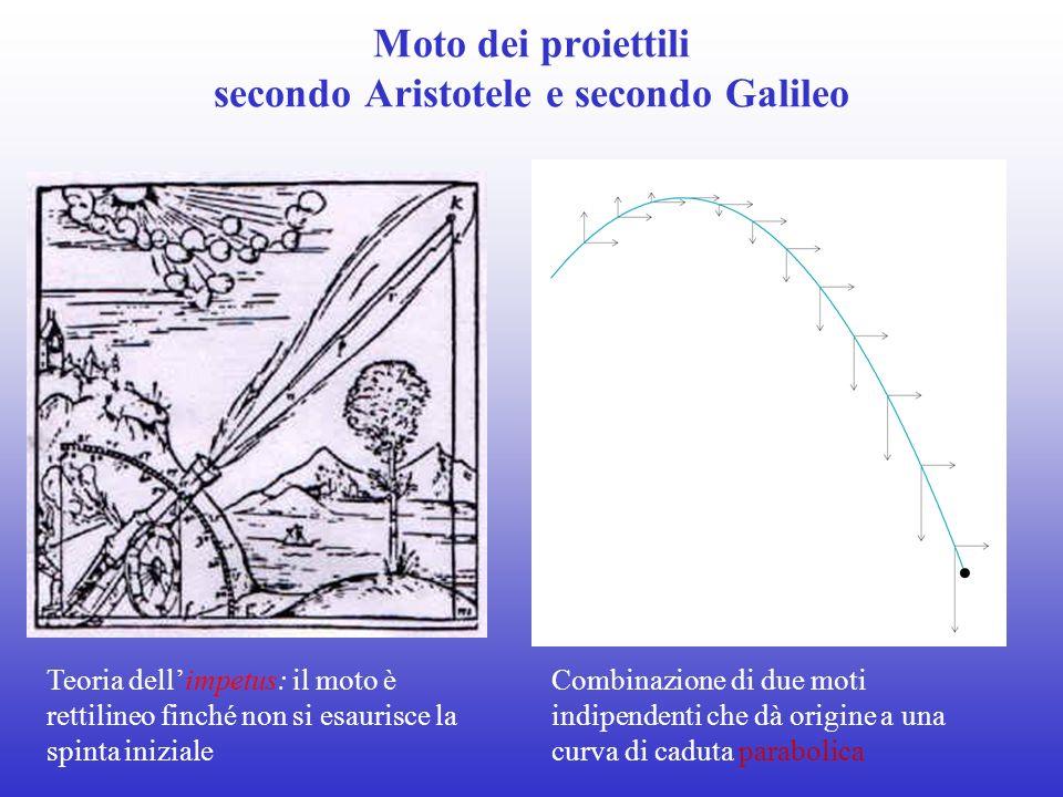 Teoria dellimpetus: il moto è rettilineo finché non si esaurisce la spinta iniziale Combinazione di due moti indipendenti che dà origine a una curva d