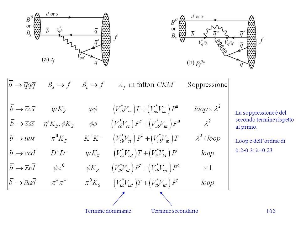 102 La soppressione è del secondo termine rispetto al primo. Loop è dellordine di 0.2-0.3; Termine dominanteTermine secondario