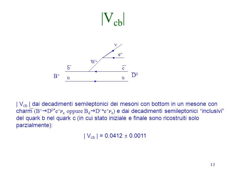 13 B+B+ b u c u W e+e+ D0D0 | V cb | dai decadimenti semileptonici dei mesoni con bottom in un mesone con charm (B + D 0* e + e oppure B d D e + e ) e