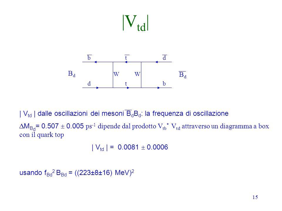 15 BdBd BdBd b d t t d b | V td | dalle oscillazioni dei mesoni B d B d : la frequenza di oscillazione M B d = 0.507 0.005 ps -1 dipende dal prodotto