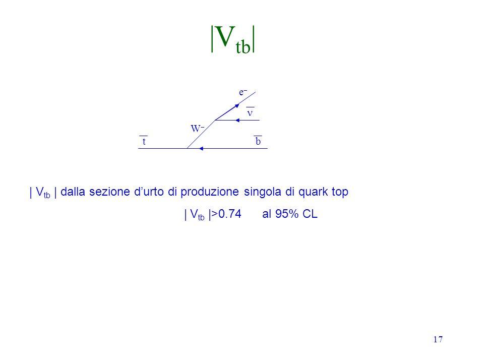 17 tb W e | V tb | dalla sezione durto di produzione singola di quark top | V tb |>0.74 al 95% CL |V tb |