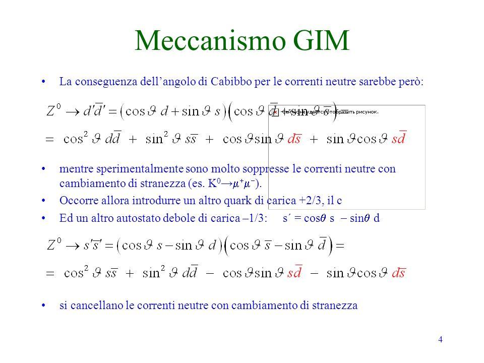 4 Meccanismo GIM La conseguenza dellangolo di Cabibbo per le correnti neutre sarebbe però: mentre sperimentalmente sono molto soppresse le correnti ne