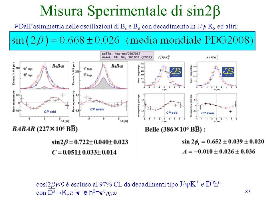 85 Misura Sperimentale di sin2 Dallasimmetria nelle oscillazioni di B d e B d con decadimento in J/ K S ed altri: cos(2 è escluso al 97% CL da decadim