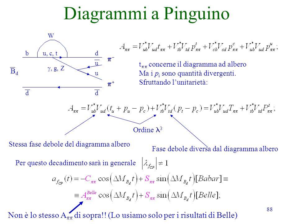 88 Diagrammi a Pinguino BdBd dd bdu, c, t W g, Z u u t concerne il diagramma ad albero Ma i p i sono quantità divergenti. Sfruttando lunitarietà: Ordi