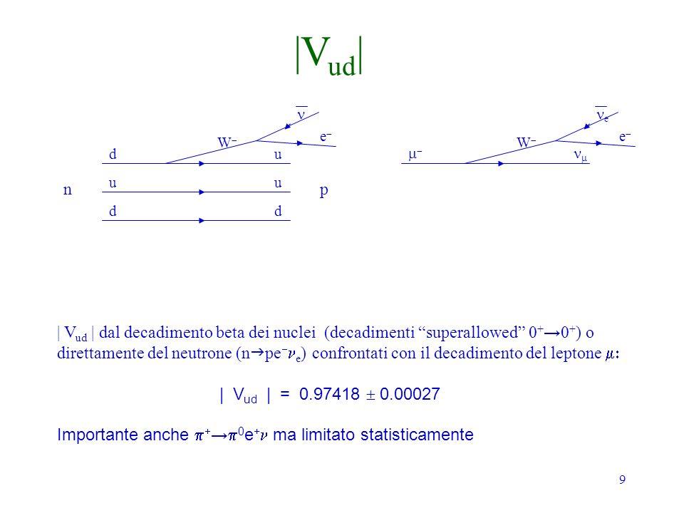 9 np d u d u u d e W | V ud | dal decadimento beta dei nuclei (decadimenti superallowed 0 + 0 + ) o direttamente del neutrone (n pe e ) confrontati co