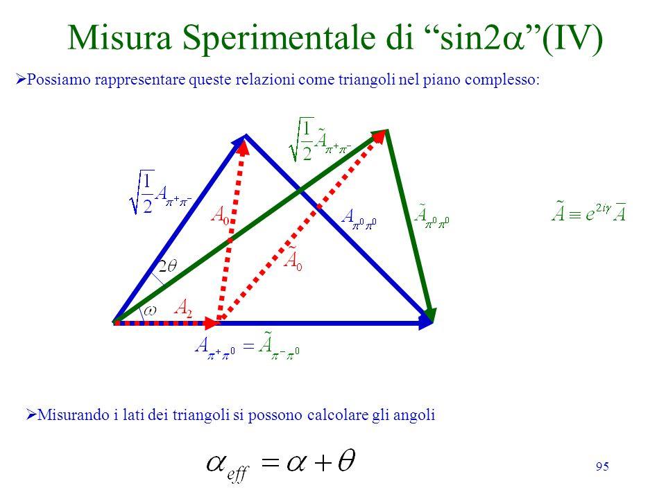 95 Misura Sperimentale di sin2 (IV) Possiamo rappresentare queste relazioni come triangoli nel piano complesso: Misurando i lati dei triangoli si poss