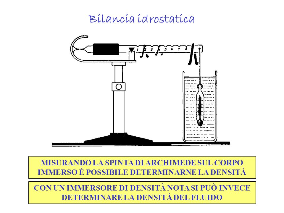 Il teorema di Bernoulli (1738) Quando in un condotto la velocità del fluido aumenta, la sua pressione necessariamente diminuisce Pompa a caduta dacqua acqua aspirazione