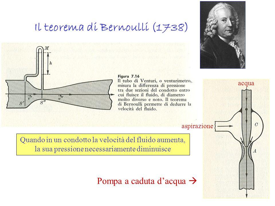 Il teorema di Bernoulli (1738) Quando in un condotto la velocità del fluido aumenta, la sua pressione necessariamente diminuisce Pompa a caduta dacqua