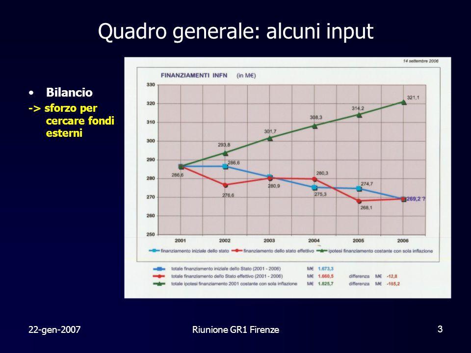 22-gen-2007Riunione GR1 Firenze3 Quadro generale: alcuni input Bilancio -> sforzo per cercare fondi esterni