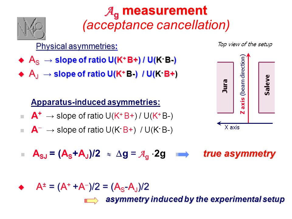A g measurement A g measurement (acceptance cancellation) Physical asymmetries: Physical asymmetries: A S slope of ratio U(K + B+) / U(K - B-) A S slo