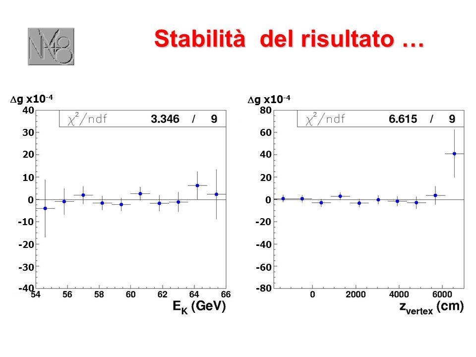 Stabilità del risultato … 0 10 20 30 40 -10 -20 -30 -40 g x10 -4 0 20 40 60 80 -20 -40 -60 -80 g x10 -4