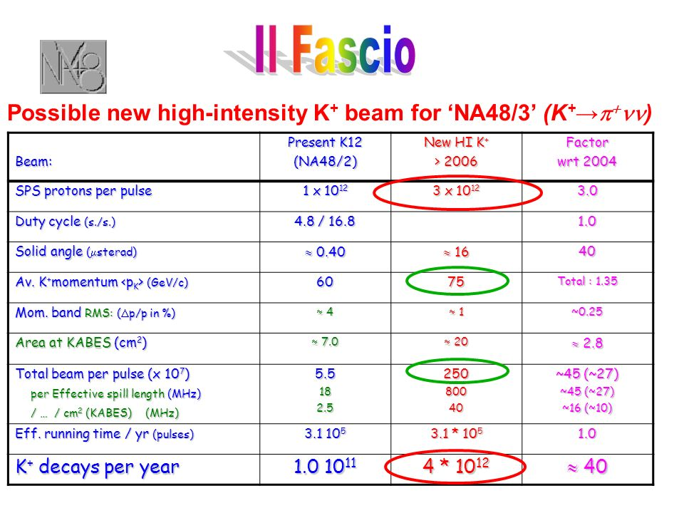 Beam: Present K12 (NA48/2) New HI K + > 2006 Factor wrt 2004 SPS protons per pulse 1 x 10 12 3 x 10 12 3.0 Duty cycle (s./s.) 4.8 / 16.8 1.0 Solid ang