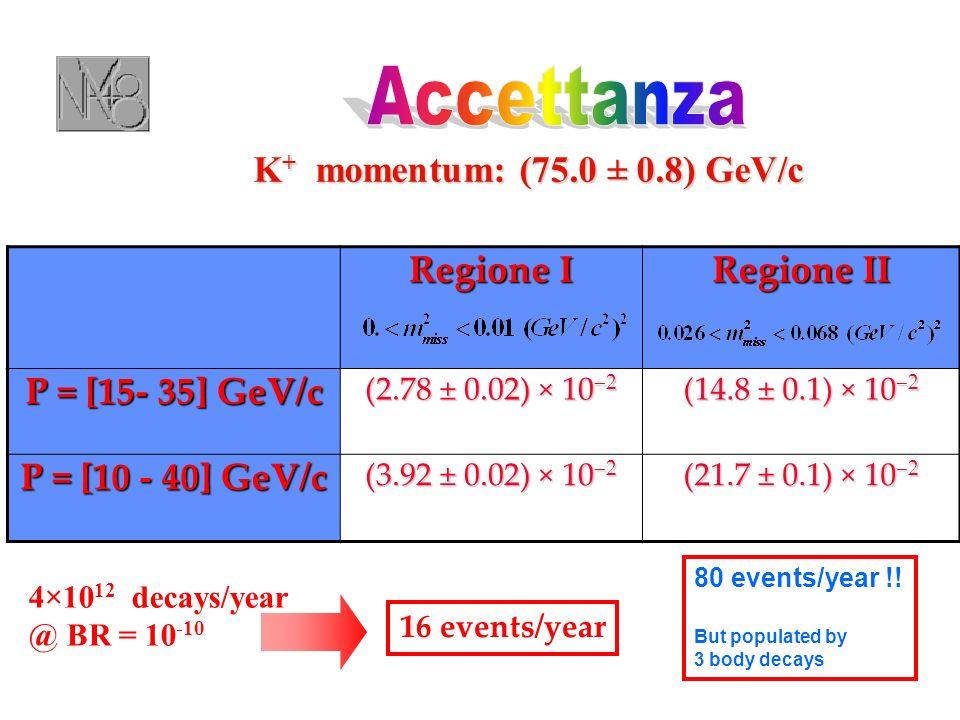 Regione I Regione II P = [15- 35] GeV/c (2.78 ± 0.02) × 10 2 (14.8 ± 0.1) × 10 2 P = [10 - 40] GeV/c (3.92 ± 0.02) × 10 2 (21.7 ± 0.1) × 10 2 16 event