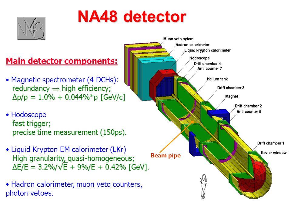 Beam: Present K12 (NA48/2) New HI K + > 2006 Factor wrt 2004 SPS protons per pulse 1 x 10 12 3 x 10 12 3.0 Duty cycle (s./s.) 4.8 / 16.8 1.0 Solid angle ( sterad) 0.40 0.40 16 1640 Av.