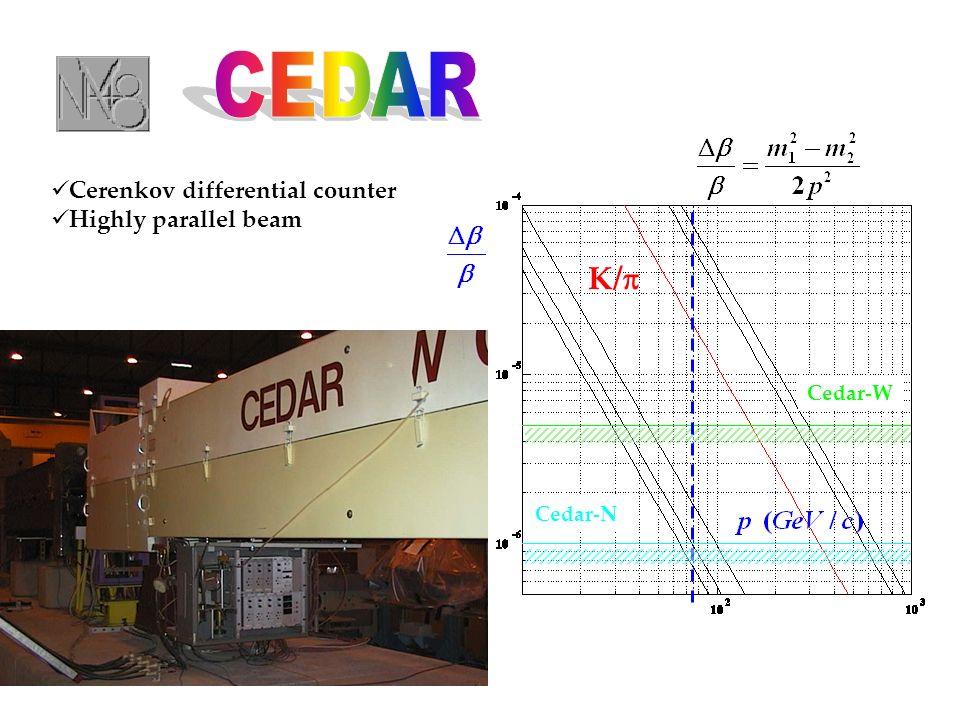 K/ Cedar-W Cedar-N Cerenkov differential counter Highly parallel beam