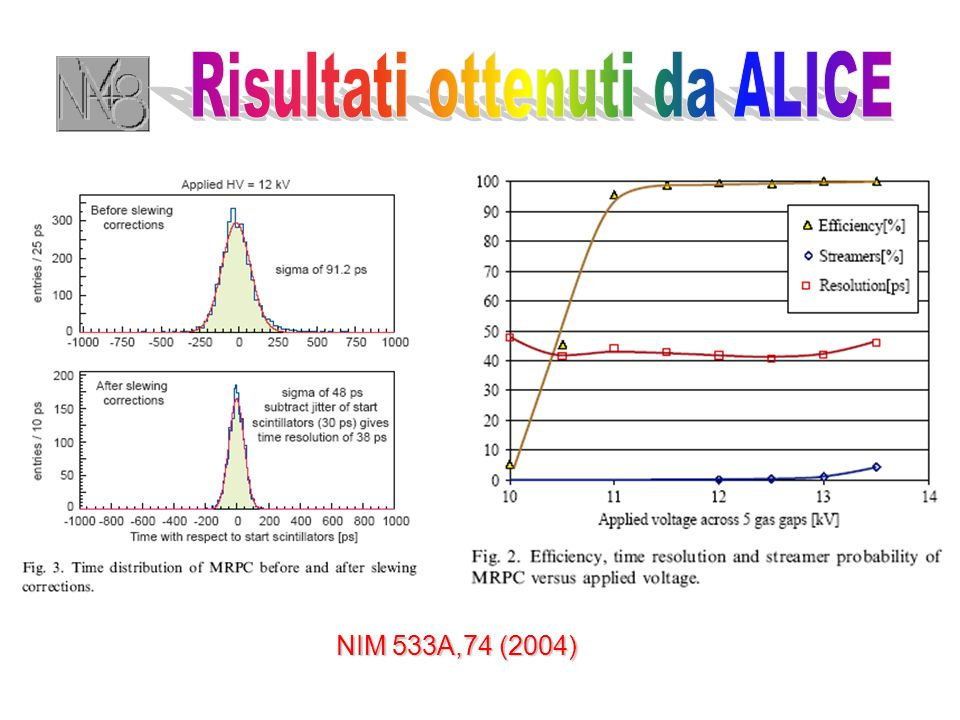 NIM 533A,74 (2004)