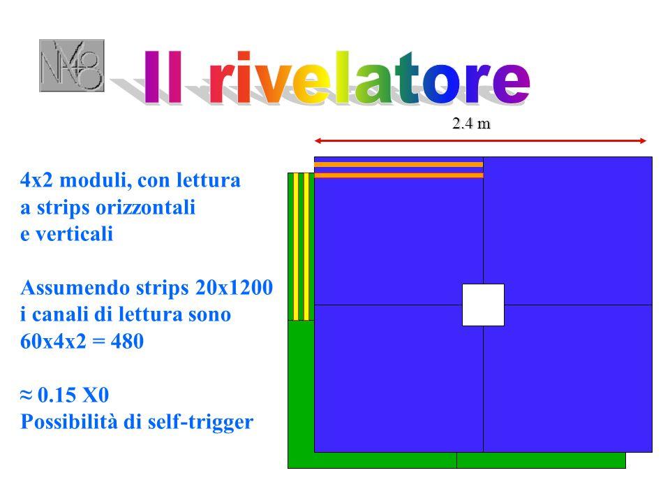 4x2 moduli, con lettura a strips orizzontali e verticali Assumendo strips 20x1200 i canali di lettura sono 60x4x2 = 480 0.15 X0 Possibilità di self-trigger 2.4 m
