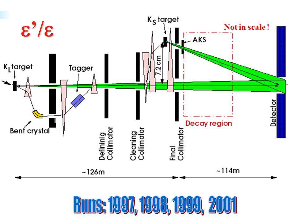 Soluzione alla CKM 1mm Pb/5 mm scintillatore 1mm Pb/5 mm scintillatore 15 corone circolari 15 corone circolari Superficie totale vista dai fotoni: 27 m2 Superficie totale vista dai fotoni: 27 m2 Superficie totale di Pb e Sci: 2222 m2 Superficie totale di Pb e Sci: 2222 m2 Lunghezza delle fibre per la raccolta di luce: 240 Km Lunghezza delle fibre per la raccolta di luce: 240 Km 960 fototubi 960 fototubi Montaggio tra due sezioni del tubo a vuoto Montaggio tra due sezioni del tubo a vuoto