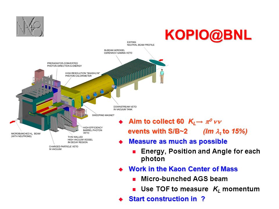 KOPIO@BNL Aim to collect 60 K L events with S/B~2 (Im t to 15%) Measure as much as possible Energy, Position and Angle for each photon Work in the Kaon Center of Mass Micro-bunched AGS beam Use TOF to measure K L momentum Start construction in