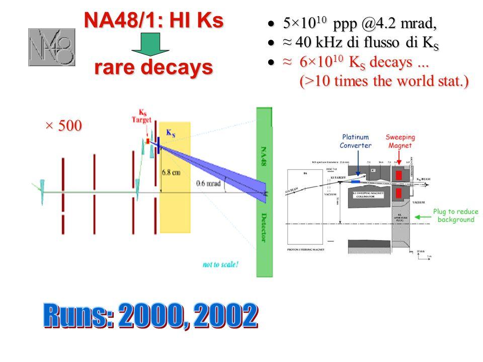 NA48/1: HI Ks rare decays 5×10 10 ppp @4.2 mrad, 5×10 10 ppp @4.2 mrad, 40 kHz di flusso di K S 40 kHz di flusso di K S 6×10 10 K S decays... 6×10 10