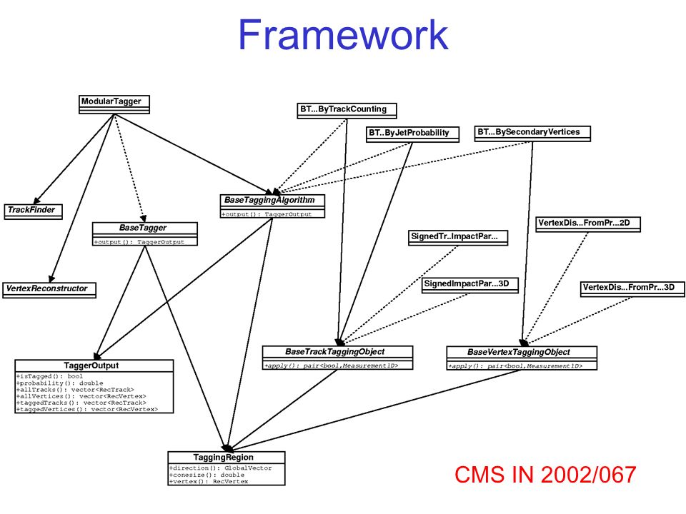 Esiste gia` un framework (cfr.