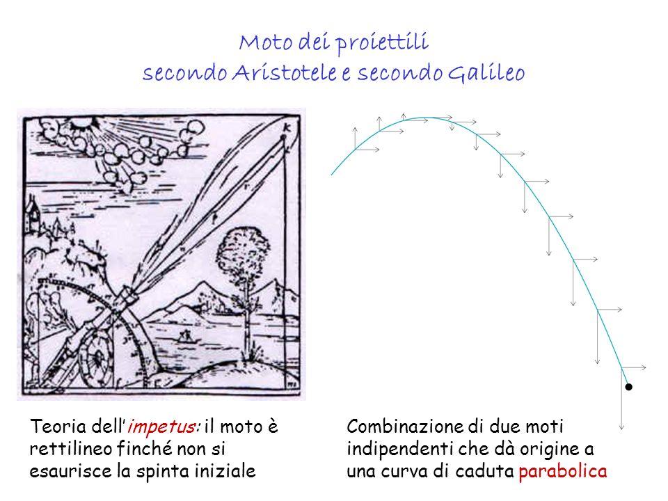 Oscillazioni di un pendolo T = durata di unoscillazione completa l = lunghezza del filo g = accelerazione di gravità (980 cm/s 2 ) ( indipendente dalla massa .