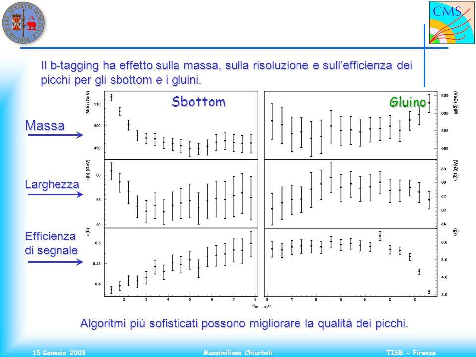 15 Gennaio 2003Massimiliano ChiorboliTISB - Firenze Sbottom Gluino Massa Larghezza Efficienza di segnale Il b-tagging ha effetto sulla massa, sulla risoluzione e sullefficienza dei picchi per gli sbottom e i gluini.
