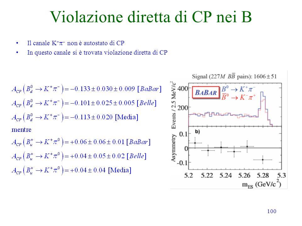 100 Violazione diretta di CP nei B Il canale K + non è autostato di CP In questo canale si è trovata violazione diretta di CP
