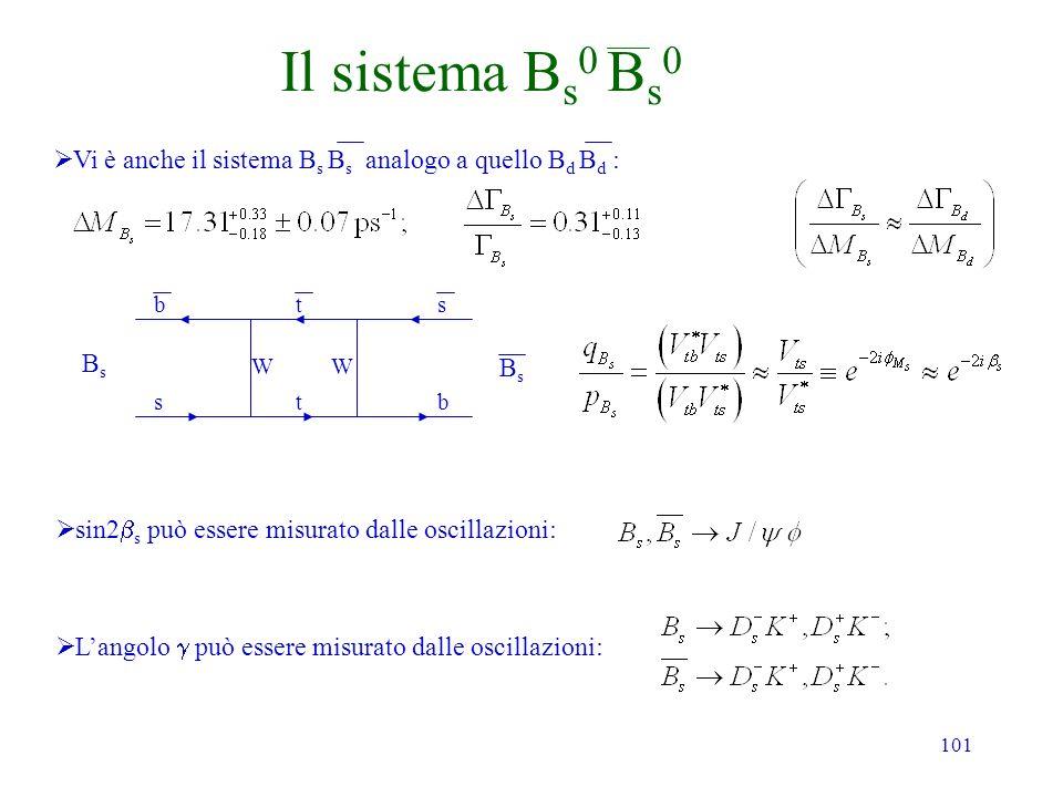 101 Il sistema B s 0 B s 0 Vi è anche il sistema B s B s analogo a quello B d B d : Langolo può essere misurato dalle oscillazioni: sin2 s può essere misurato dalle oscillazioni: BsBs BsBs b s t t s b WW