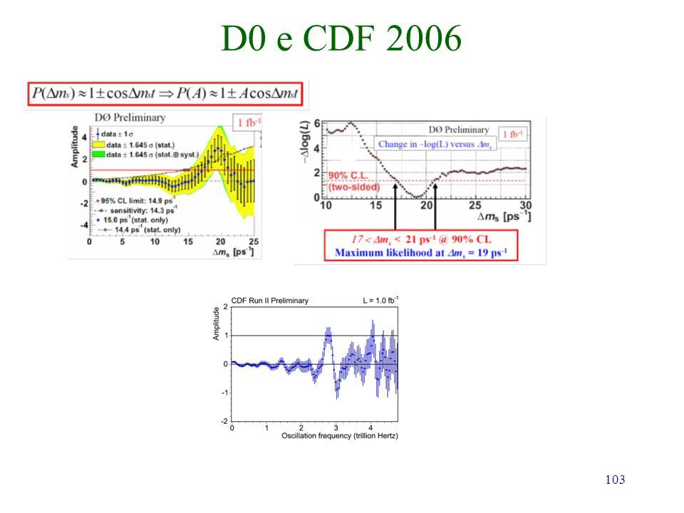 103 D0 e CDF 2006