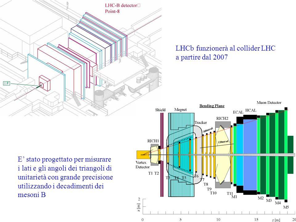 110 LHCb funzionerà al collider LHC a partire dal 2007 E stato progettato per misurare i lati e gli angoli dei triangoli di unitarietà con grande prec