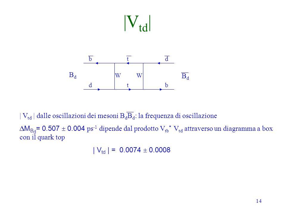 14 BdBd BdBd b d t t d b | V td | dalle oscillazioni dei mesoni B d B d : la frequenza di oscillazione M B d = 0.507 0.004 ps -1 dipende dal prodotto V tb * V td attraverso un diagramma a box con il quark top | V td | = 0.0074 0.0008 WW |V td |
