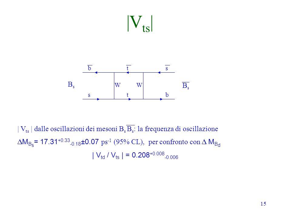 15 BsBs BsBs b s t t s b | V ts | dalle oscillazioni dei mesoni B s B s : la frequenza di oscillazione M B s = 17.31 +0.33 -0.18 ±0.07 ps -1 (95% CL), per confronto con M B d | V td / V ts | = 0.208 +0.008 -0.006 WW |V ts |